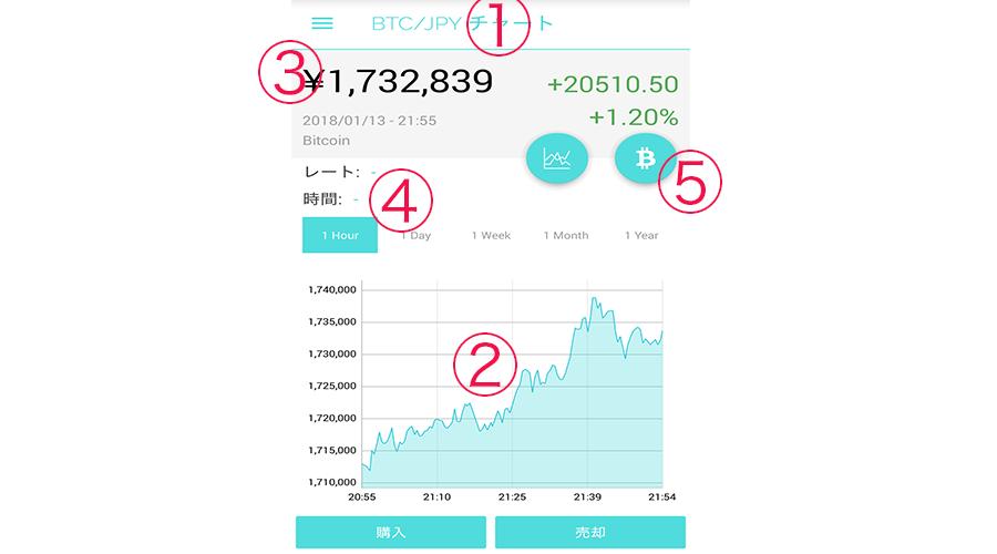 コインチェックチャート見方