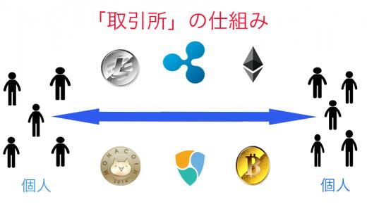 ビットコイン・仮想通貨取引所と販売所の3つの違いとメリット、デメリット